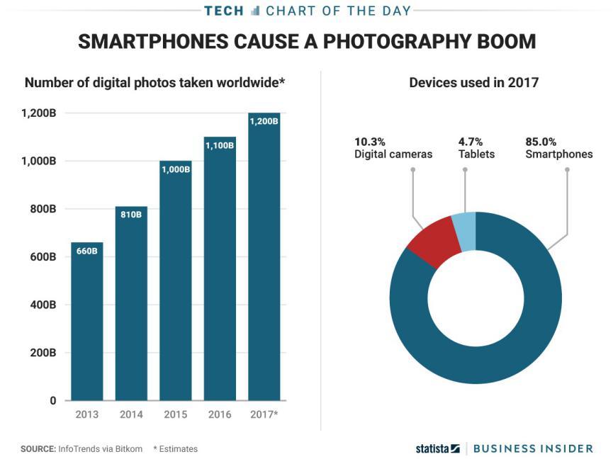 toma de fotos digitales en telefonos moviles